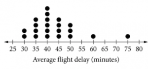 SAT Question of the Day Dot Plot