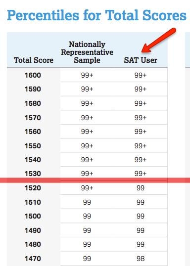 Should You Retake The SAT